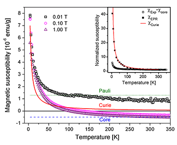 Origin of electron paramagnetic resonance signal in anthracite