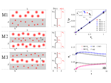 Spatially dependent diffusion coefficient as a model for pH sensitive microgel particles in microchannels
