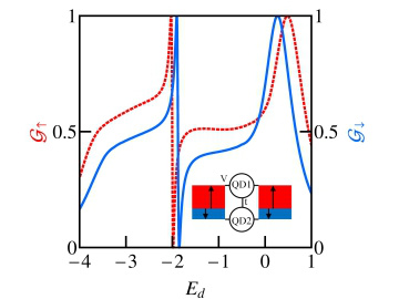 Spin-orbital and spin-Kondo effects in parallel coupled quantum dots