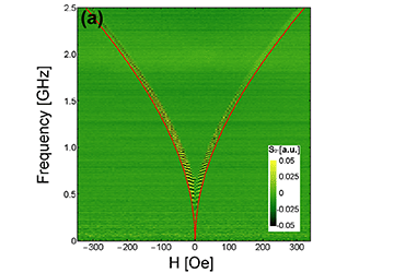 Characterization of spin wave propagation in (111)YIG thin films with large anisotropy
