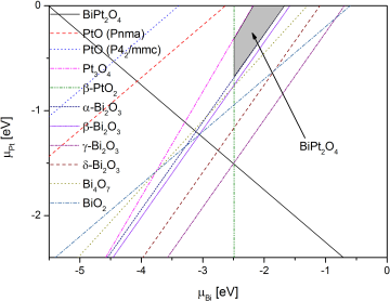 Effect of chemical and hydrostatic pressure on electronic structure of BiPd2O4: a first-principles study