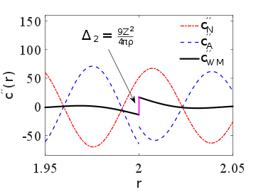 Representation of the direct correlation function of the hard-sphere fluid