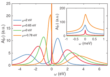 Spectral properties and the Kondo effect of cobalt adatoms on silicene