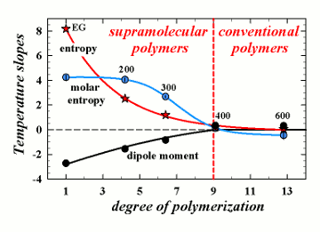 From supramolecular to conventional polymers: polyethylene glycol