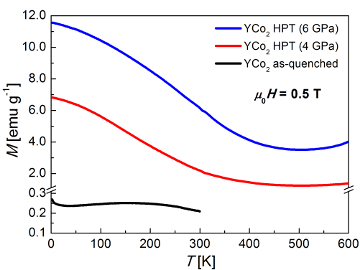 Influence of structural disorder on the magnetic properties and electronic structure of YCo2