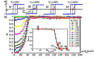 Demagnetization of an ultrathin Co/NiO bilayer with creation of submicrometer domains controlled by temperature-induced changes of magnetic anisotropy