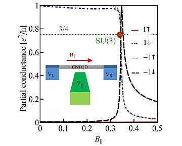 Kondo effects in small-bandgap carbon nanotube quantum dots