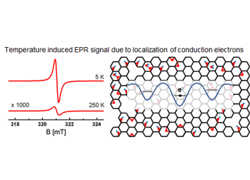 Localization of conduction electrons in hydrothermally reduced graphene oxide: electron paramagnetic resonance studies