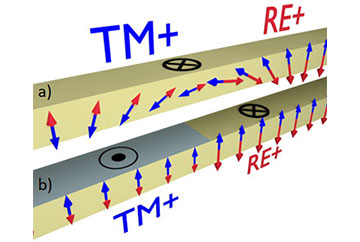 Magnetic Domains without Domain Walls: A Unique Effect of He+ Ion Bombardment in Ferrimagnetic Tb/Co Films