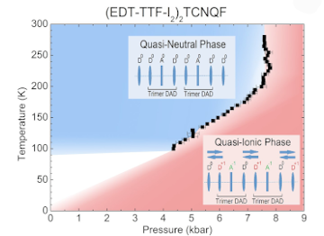 A. Frąckowiak, R. Świetlik, L. Maulana, D. Liu, M. Dressel, O. Jeannin, M. Fourmigue Pressure-Induced Neutral–Ionic Phase Transition in the Mixed-Stack 2:1 Charge-Transfer Complex (EDT-TTF-I2)2TCNQF