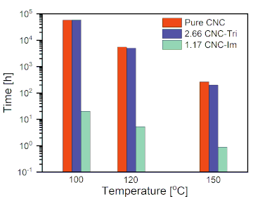 Synthesis, thermal properties, conductivity and lifetime of proton conductors based on nanocrystalline cellulose surface-functionalized with triazole and imidazole