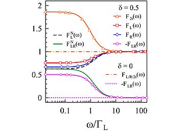 Statistical correlations of currents flowing through a proximized quantum dot