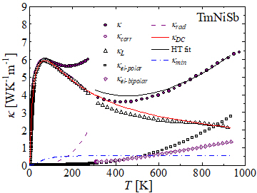 Thermoelectric Performance of the Half-Heusler Phases RNiSb (R = Sc,Dy, Er,Tm, Lu): High Mobility Ratio between Majority and Minority Charge Carriers
