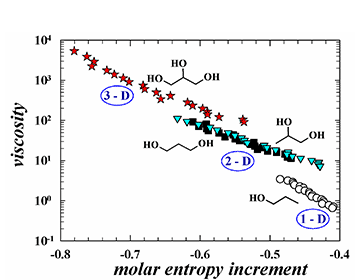 Molecular understanding of the viscosity variety within self-assembled hydroxyl liquids