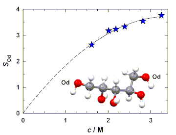 Structure, molecular dynamics, and interactions in aqueous xylitol solutions