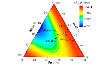 Glass-Forming ability of Fe-Ni alloys substituted by group V and VI transition metals (V, Nb, Cr, Mo) studied by thermodynamic modeling
