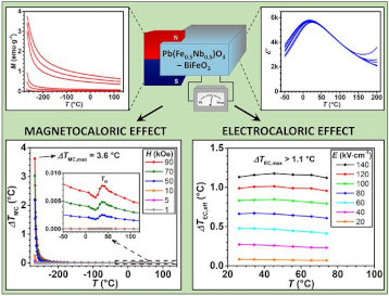 Pb(Fe0.5Nb0.5)O3–BiFeO3-based multicalorics with room-temperature ferroic anomalies