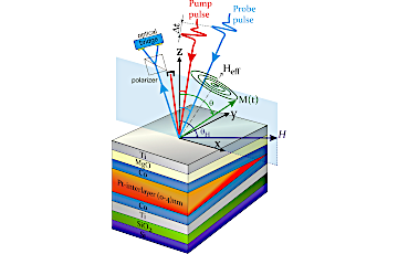 Laser-induced magnetization precession parameters dependence on Pt spacer layer thickness in mixed magnetic anisotropies Co/Pt/Co trilayer