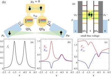 Dynamical current correlations in Cooper pair splitters based on proximized quantum dots